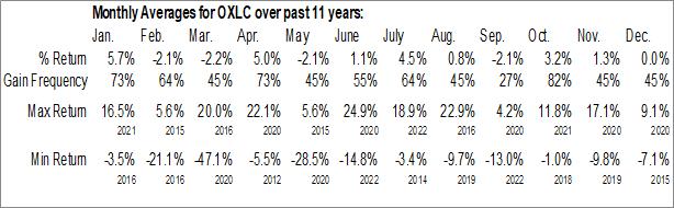 Monthly Seasonal Oxford Lane Capital Corp. (NASD:OXLC)