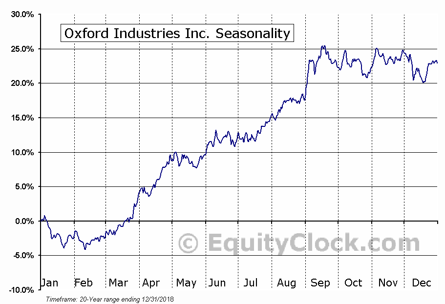 Oxford Industries Inc. (NYSE:OXM) Seasonal Chart