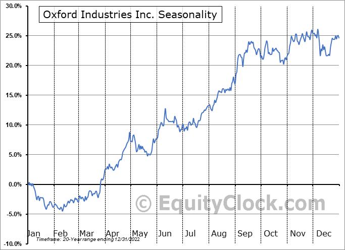 Oxford Industries, Inc. Seasonal Chart