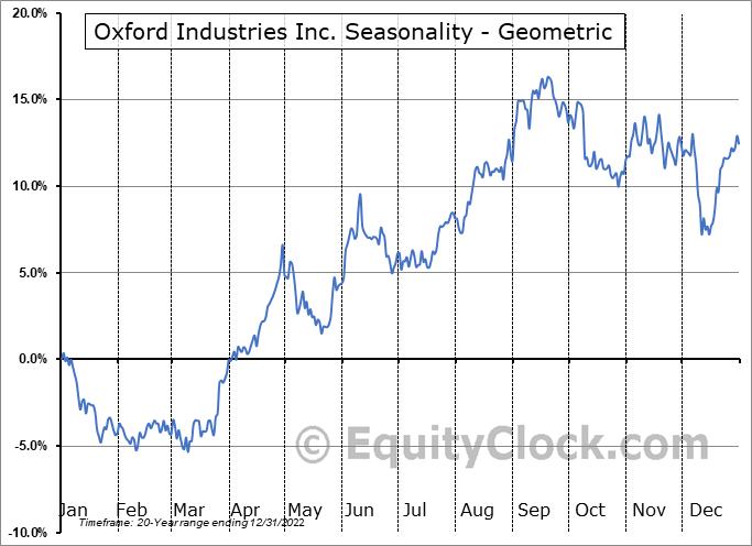 Oxford Industries Inc. (NYSE:OXM) Seasonality