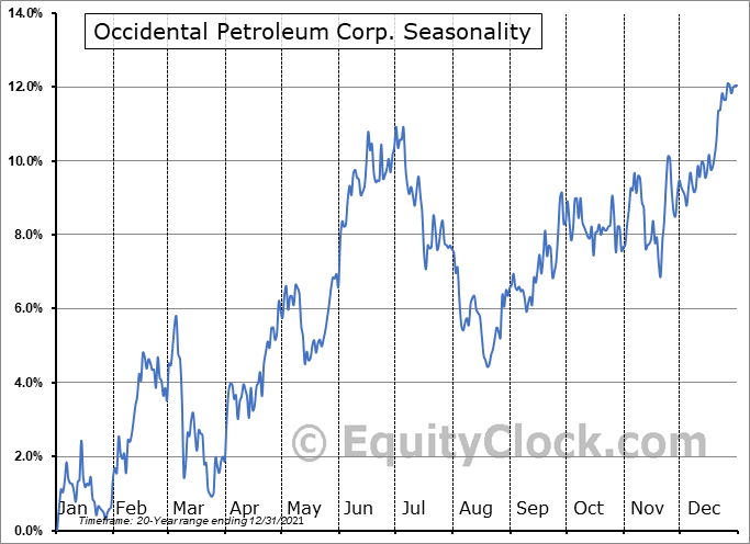 Occidental Petroleum Corp. (NYSE:OXY) Seasonal Chart