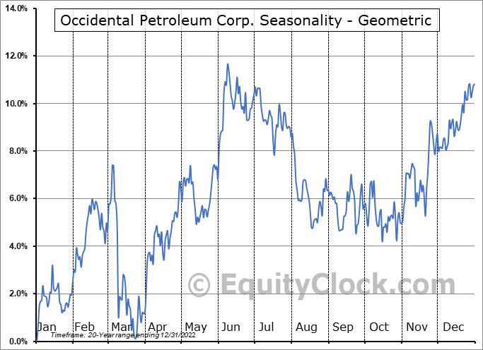 Occidental Petroleum Corp. (NYSE:OXY) Seasonality