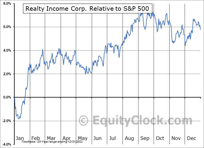 O Relative to the S&P 500