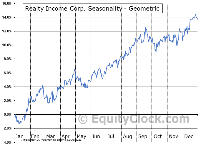 Realty Income Corp. (NYSE:O) Seasonality