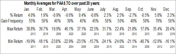 Monthly Seasonal Pan American Silver Corp. (TSE:PAAS.TO)