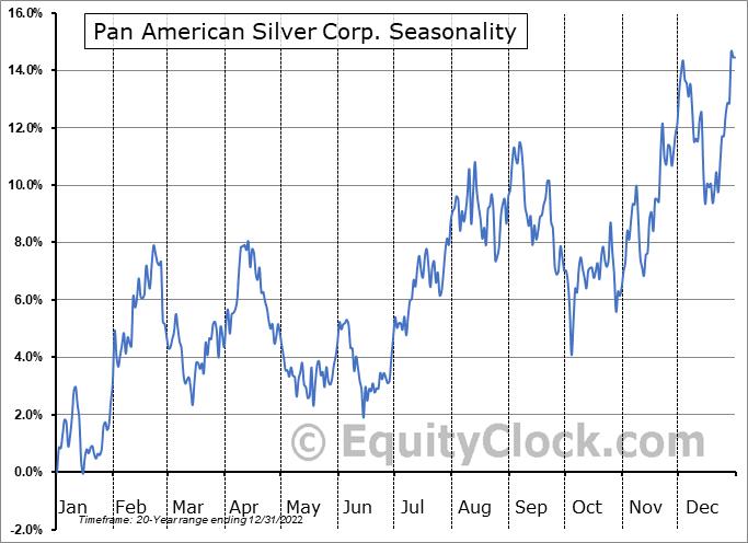 Pan American Silver Corp. Seasonal Chart