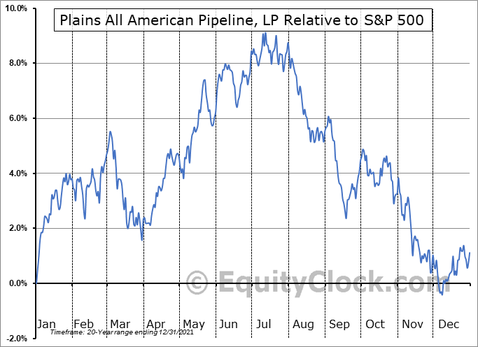 PAA Relative to the S&P 500