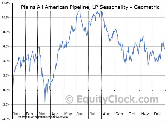 Plains All American Pipeline, LP (NYSE:PAA) Seasonality