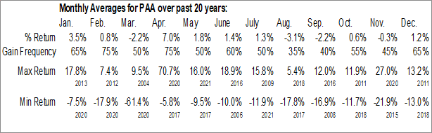 Monthly Seasonal Plains All American Pipeline, LP (NYSE:PAA)