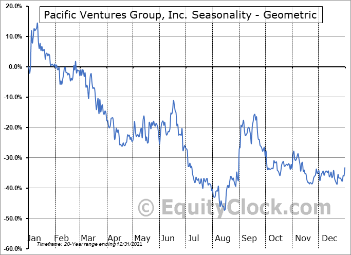 Pacific Ventures Group, Inc. (OTCMKT:PACV) Seasonality