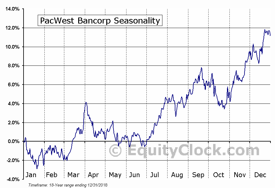 PacWest Bancorp (NASD:PACW) Seasonal Chart