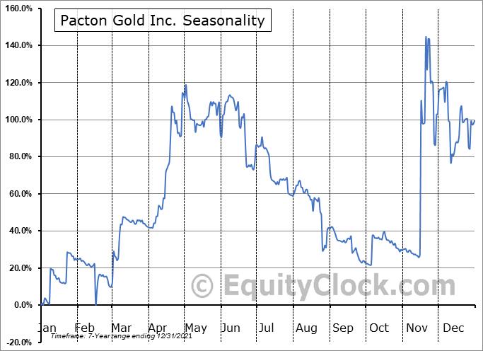 Pacton Gold Inc. (OTCMKT:PACXF) Seasonality