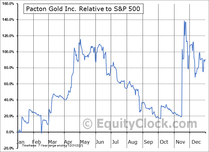 PACXF Relative to the S&P 500