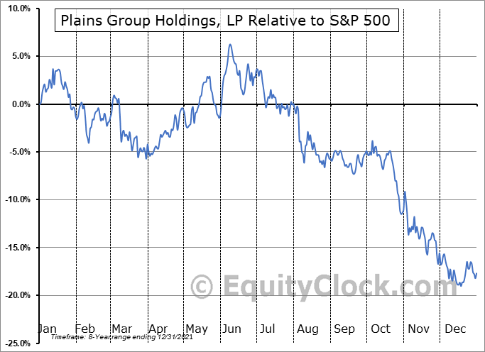 PAGP Relative to the S&P 500