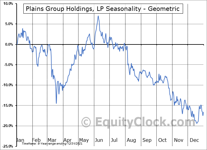 Plains Group Holdings, LP (NYSE:PAGP) Seasonality