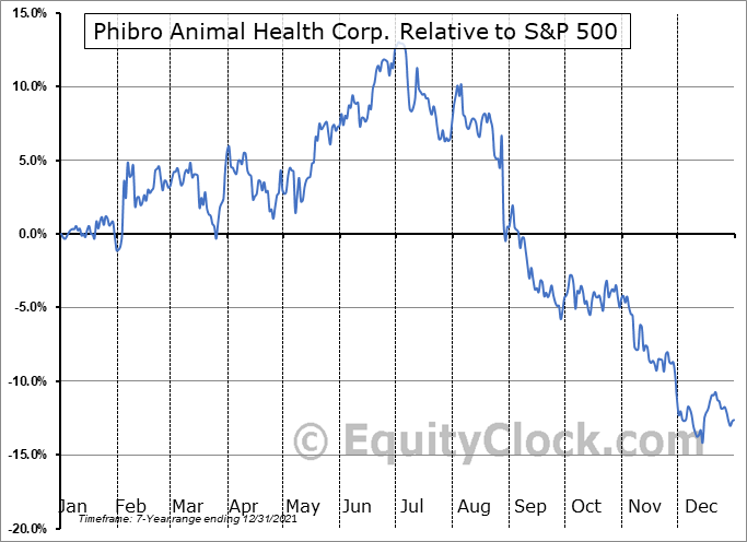 PAHC Relative to the S&P 500