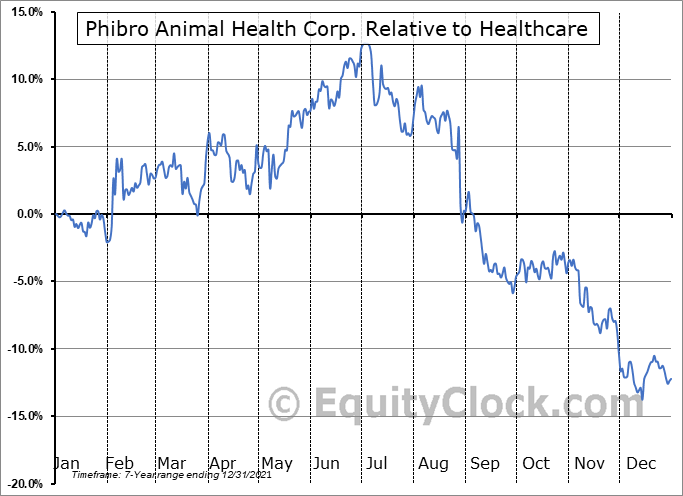 PAHC Relative to the Sector