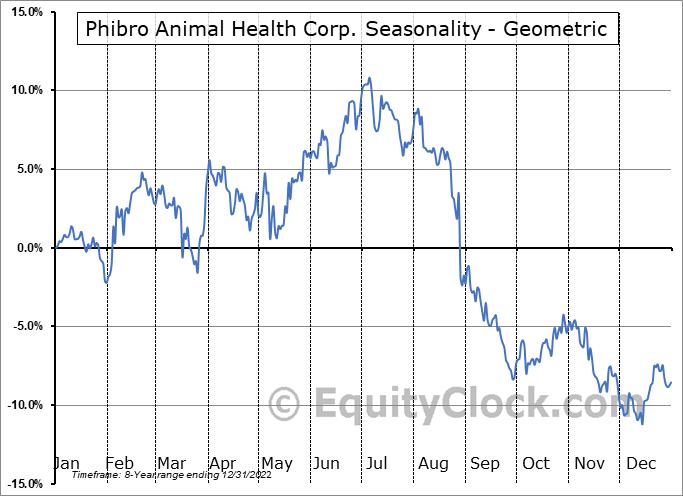Phibro Animal Health Corp. (NASD:PAHC) Seasonality