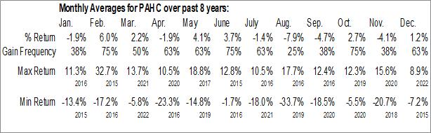 Monthly Seasonal Phibro Animal Health Corp. (NASD:PAHC)