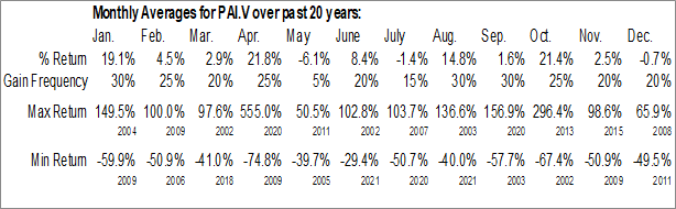 Monthly Seasonal Predictiv AI, Inc. (TSXV:PAI.V)
