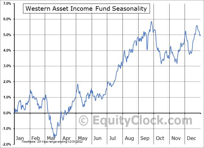 Western Asset Income Fund (NYSE:PAI) Seasonal Chart