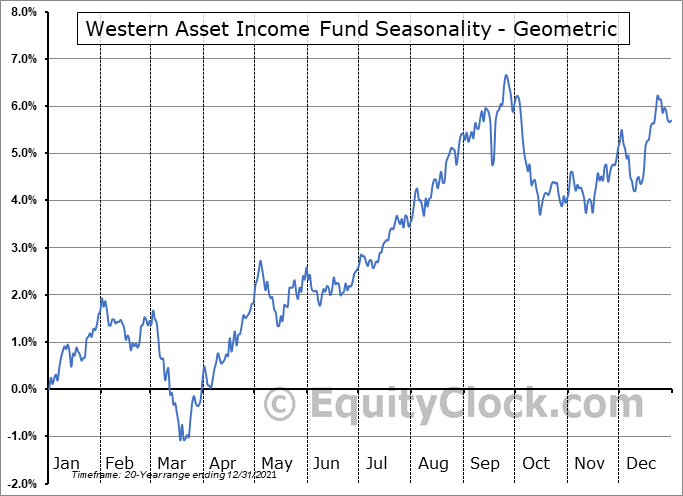 Western Asset Income Fund (NYSE:PAI) Seasonality