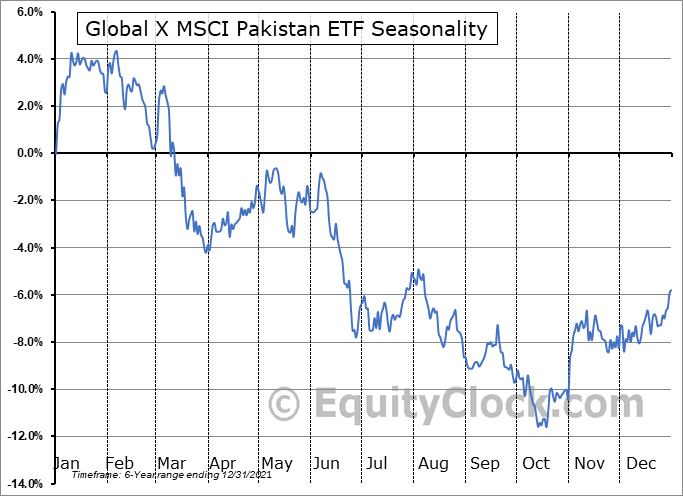 Global X MSCI Pakistan ETF (AMEX:PAK) Seasonal Chart
