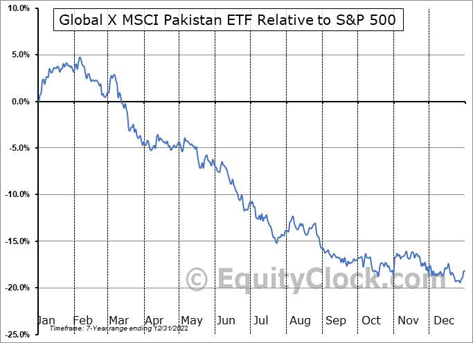 PAK Relative to the S&P 500