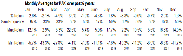 Monthly Seasonal Global X MSCI Pakistan ETF (AMEX:PAK)