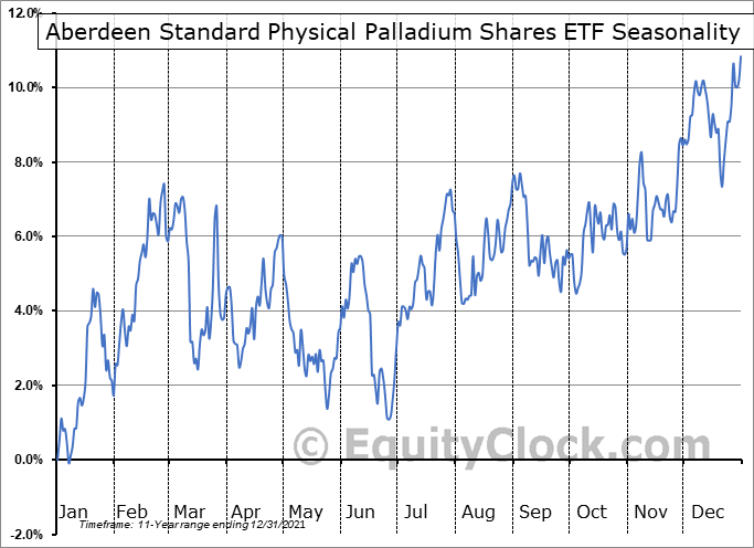 ETFS Physical Palladium Shares (NYSE:PALL) Seasonal Chart