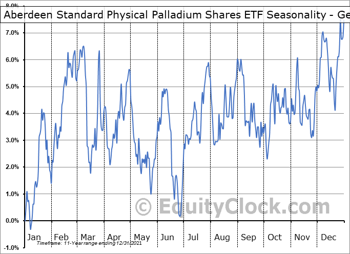 Aberdeen Standard Physical Palladium Shares ETF (NYSE:PALL) Seasonality