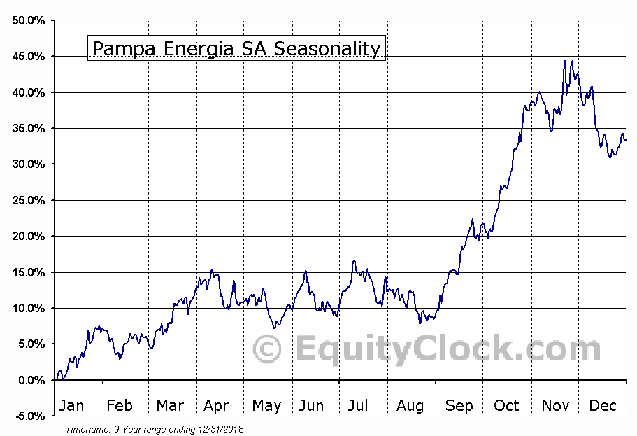 Pampa Energia SA (NYSE:PAM) Seasonal Chart