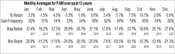 Monthly Seasonal Pampa Energia SA (NYSE:PAM)