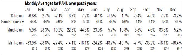 Monthly Seasonal Pangaea Logistics Solutions Ltd. (NASD:PANL)