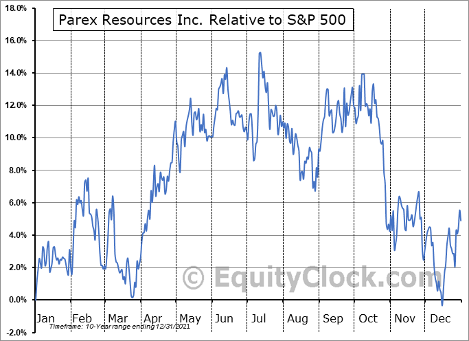 PARXF Relative to the S&P 500