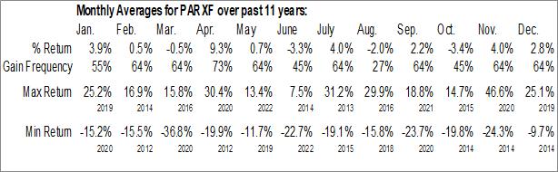Monthly Seasonal Parex Resources Inc. (OTCMKT:PARXF)