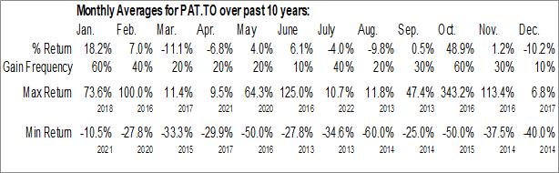 Monthly Seasonal Patriot One Technologies Inc. (TSE:PAT.TO)