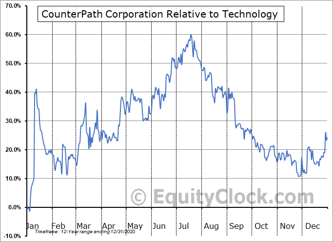 PATH.TO Relative to the Sector