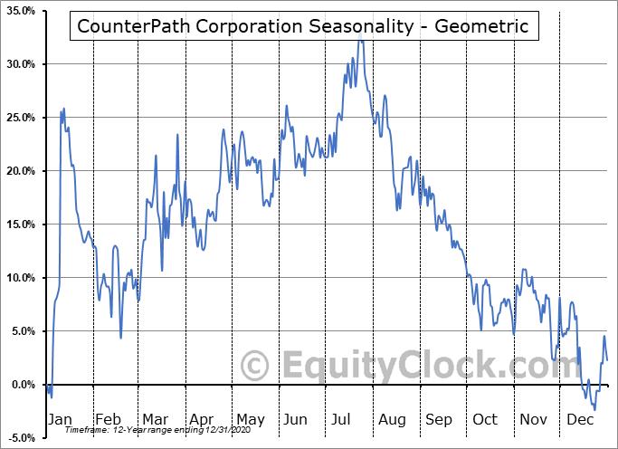 CounterPath Corporation (TSE:PATH.TO) Seasonality