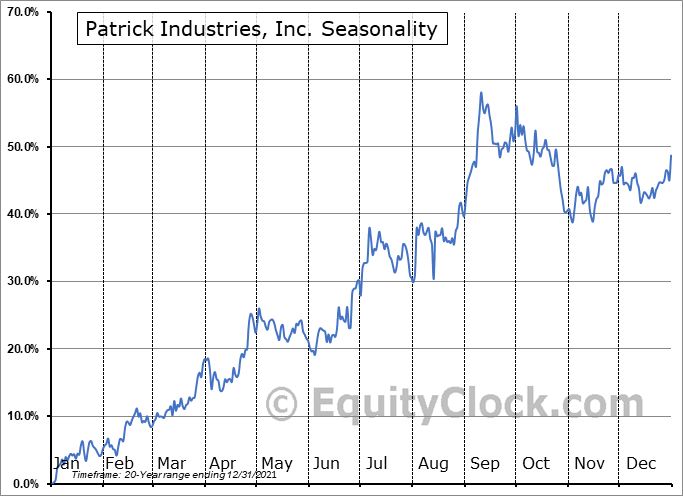 Patrick Industries, Inc. (NASD:PATK) Seasonal Chart