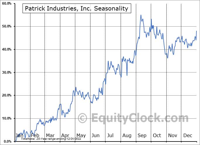 Patrick Industries, Inc. (NASD:PATK) Seasonal Chart