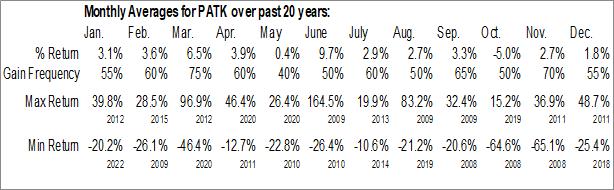 Monthly Seasonal Patrick Industries, Inc. (NASD:PATK)