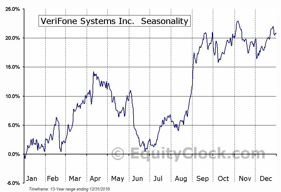 Paymentus Holdings, Inc. Seasonal Chart
