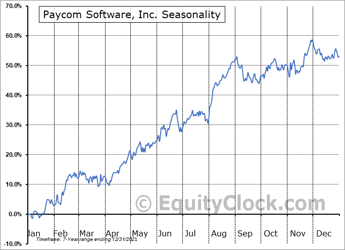 Paycom Software, Inc. (NYSE:PAYC) Seasonal Chart