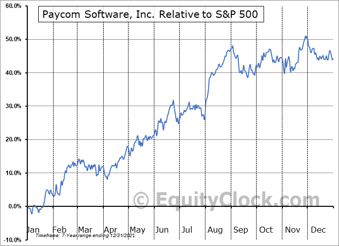 PAYC Relative to the S&P 500