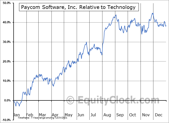 PAYC Relative to the Sector