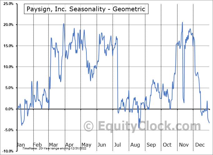 Paysign, Inc. (NASD:PAYS) Seasonality