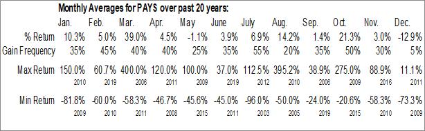 Monthly Seasonal Paysign, Inc. (NASD:PAYS)