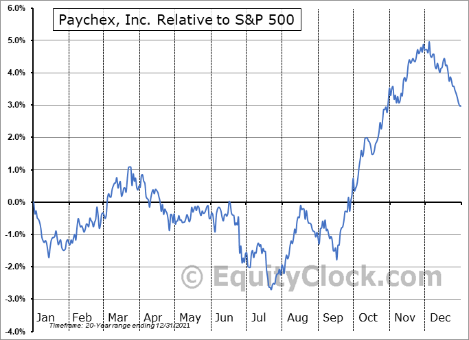 PAYX Relative to the S&P 500
