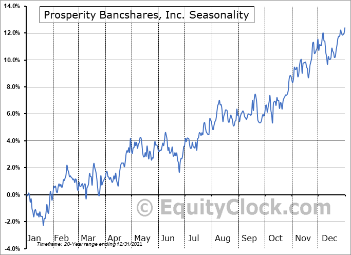 Prosperity Bancshares, Inc. (NYSE:PB) Seasonality